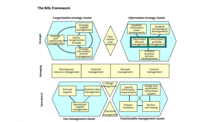 BiSL Framework