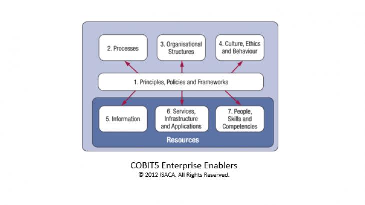 COBIT Enterprise Enablers
