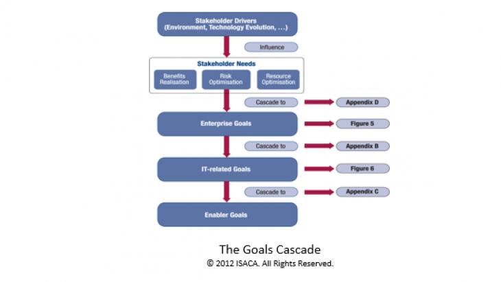 Cobit Goals Cascade