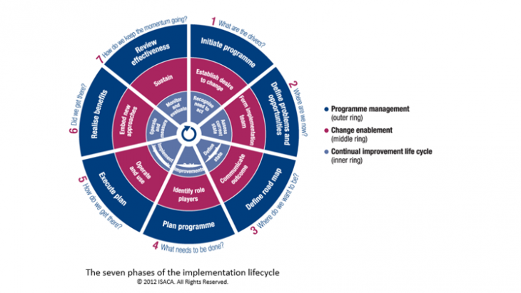 The seven phases of the implementation lifecycle