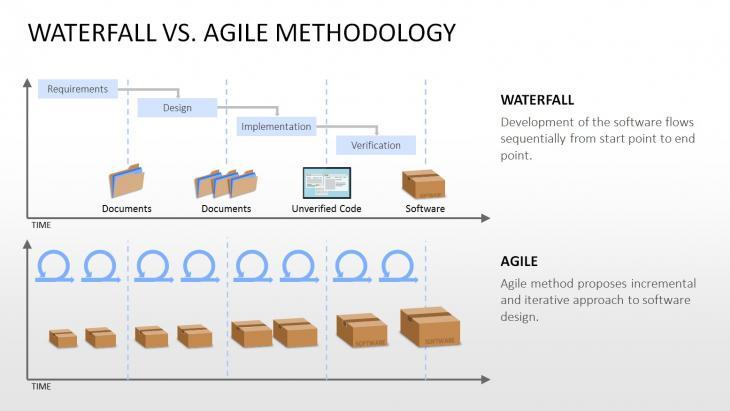 Waterfall vs Agile Methodology Diagram