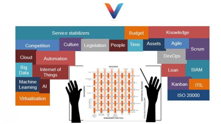 VeriSM is not another service management framework.